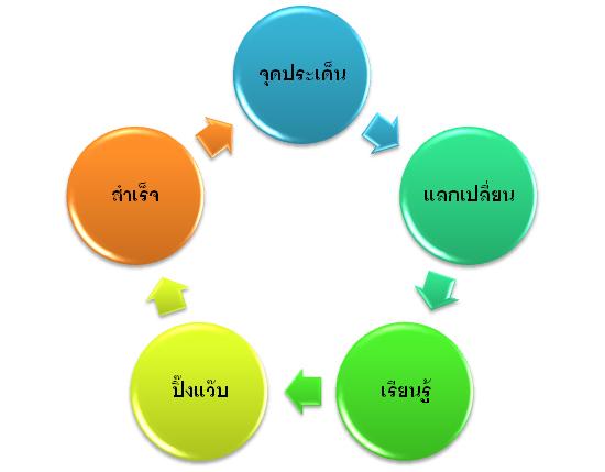 วัฏจักรแห่งความสำเร็จ,วงจรความสำเร็จ