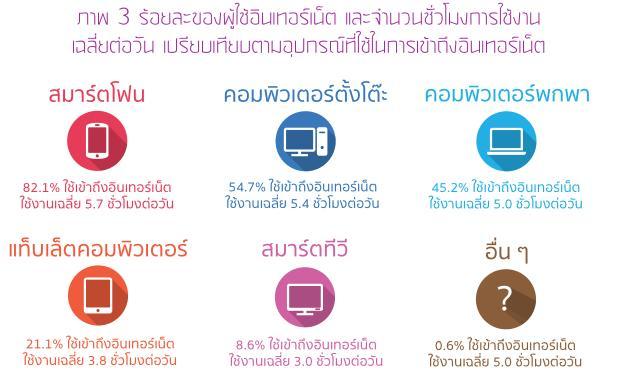 ข้อมูลการใช้เน็ตผ่านมือถือปี 2015